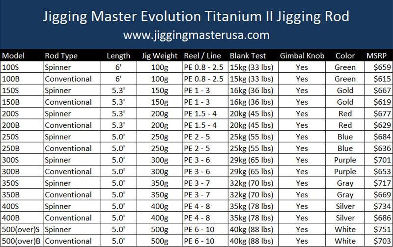 Jigging Master Evolution Titanium II Rod - Spinner / Underhead (Model: 150S Gold)