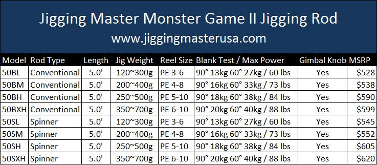 Jigging Master Monster Game II Rod - Conventional/Overhead (Model: 50BXH)