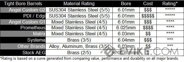 Angel Custom G2 SUS304 Stainless Steel 6.01mm Airsoft Tightbore Inner Barrel (407mm / AEG)