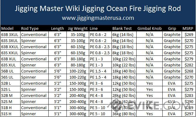Wiki Jigging Ocean Fire slow jigging rod (Model: 52B L)